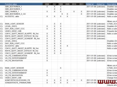 BMW_E系列隐藏和全系VO代码